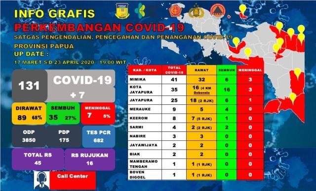 Update Covid-19 Papua 23 April 2020