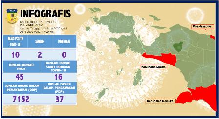 Infografis Corona di Papua