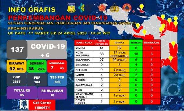 Covid-19 Papua 24 April 2020