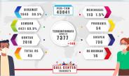 Jumlah Kasus COVID-19 Di Papua Mencapai 7377 Kasus pada Bulan Oktober 2020